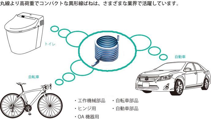 丸線より高荷重でコンパクトな異形線ばねは、さまざまな業界で活躍しています。